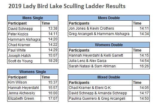 Lady Bird Lake Sculling Ladder | Austin Rowing Club